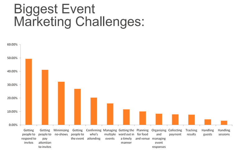 Event Marketing Challenges Graph