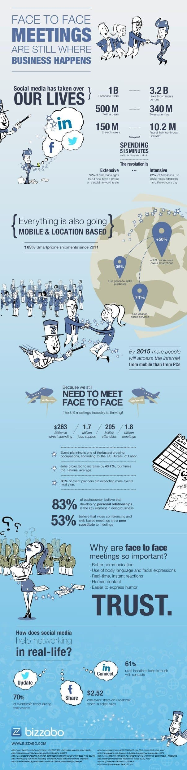 Face to Face Meetings Infographic