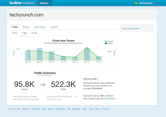 Twitter Web Analytics Screenshot
